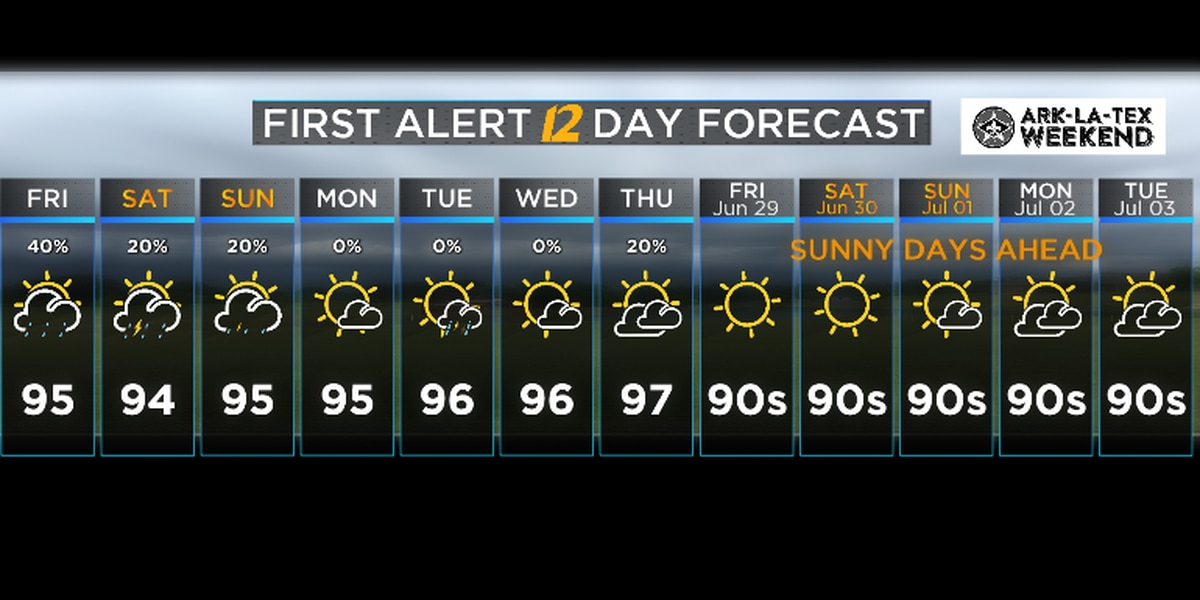 Heat and humidity to increase, as dry weather may worsen drought