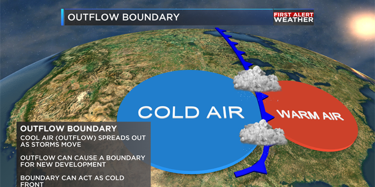 Weather or Not: Outflow Boundaries