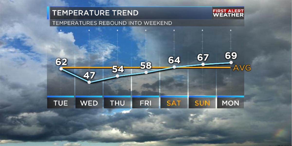 Temperature roller coaster this week